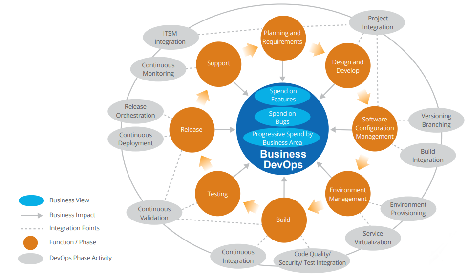 DevOps Framework in context to ALM: