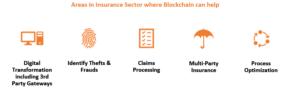 Blockchain in Insurance