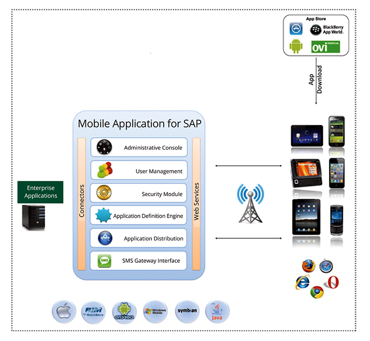 Make Innovative, Real-time Enterprise Mobility Solutions a Reality