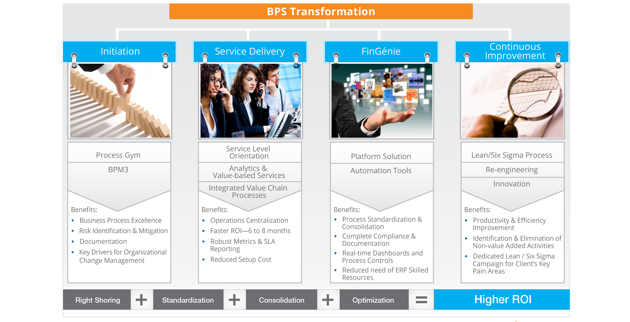 Enabling Organizations to Transform Business for Growth