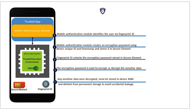 Assessing the State of Mobile App Security