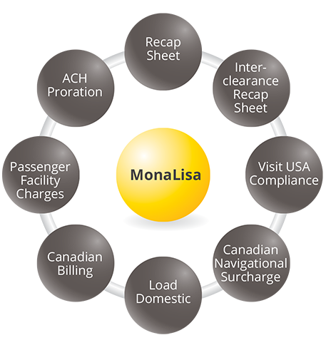 Smarter, Fully Integrated MonaLisa Suite for Airlines