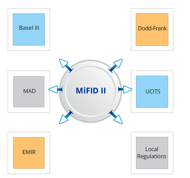 MiFID related regulations