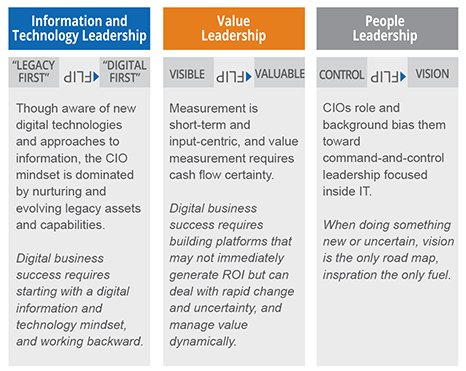 Leading the Digital Change – A CIO Perspective