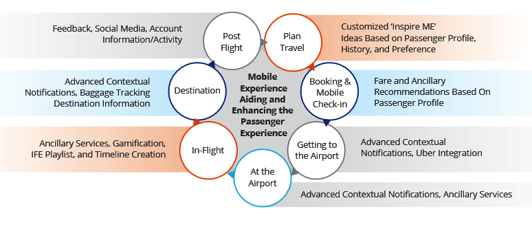 Reinventing Traveler Experience with New Age Technology